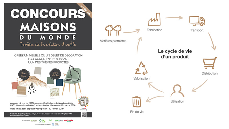 Poster of the Maisons de Monde Sustainable Creation Awards 2019 + Scheme of the product's life cycle